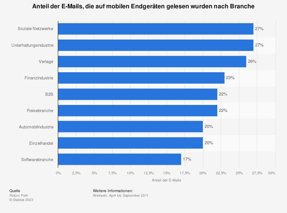 Statistik: Anteil der E-Mails, die auf mobilen Endgeräten gelesen wurden nach Branche | Statista