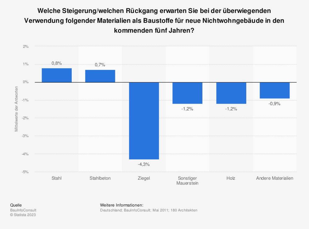Statistik: Welche Steigerung/welchen Rückgang erwarten Sie bei der überwiegenden Verwendung folgender Materialien als Baustoffe für neue Nichtwohngebäude in den kommenden fünf Jahren? | Statista