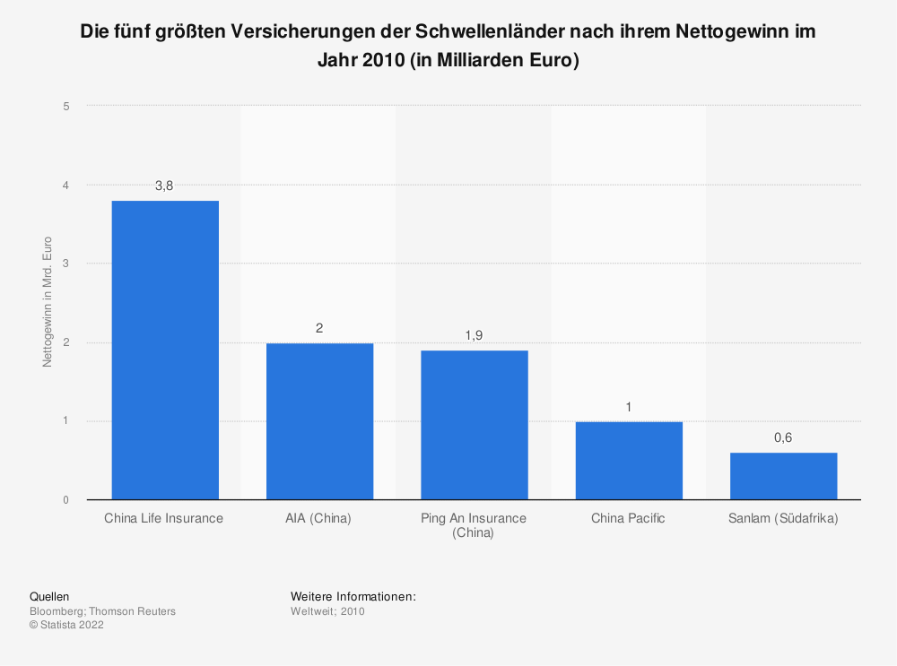 Statistik: Die fünf größten Versicherungen der Schwellenländer nach ihrem Nettogewinn im Jahr 2010 (in Milliarden Euro) | Statista