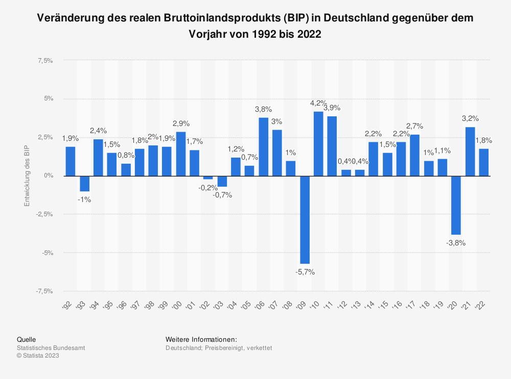 Statistik: Wirtschaftswachstum in Deutschland anhand der Veränderung des Bruttoinlandsproduktes (BIP) gegenüber dem Vorjahr in den Jahren 1992 bis 2018  | Statista