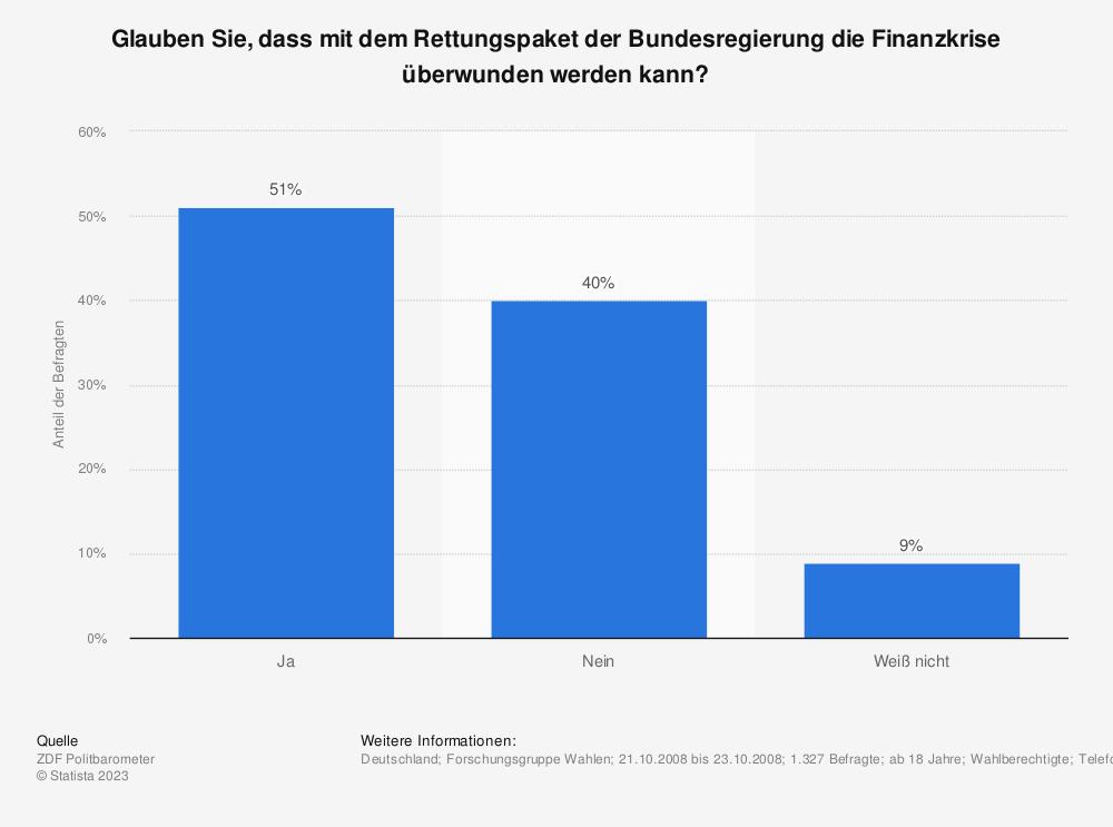 Statistik: Glauben Sie, dass mit dem Rettungspaket der Bundesregierung die Finanzkrise überwunden werden kann? | Statista