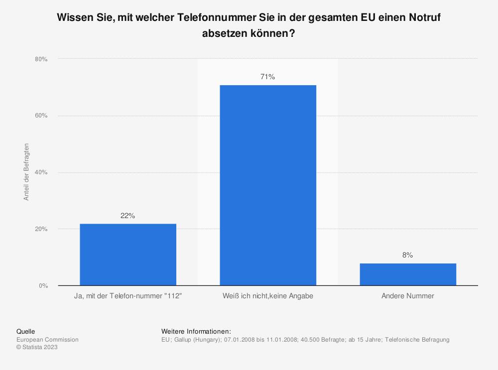 Statistik: Wissen Sie, mit welcher Telefonnummer Sie in der gesamten EU einen Notruf absetzen können? | Statista