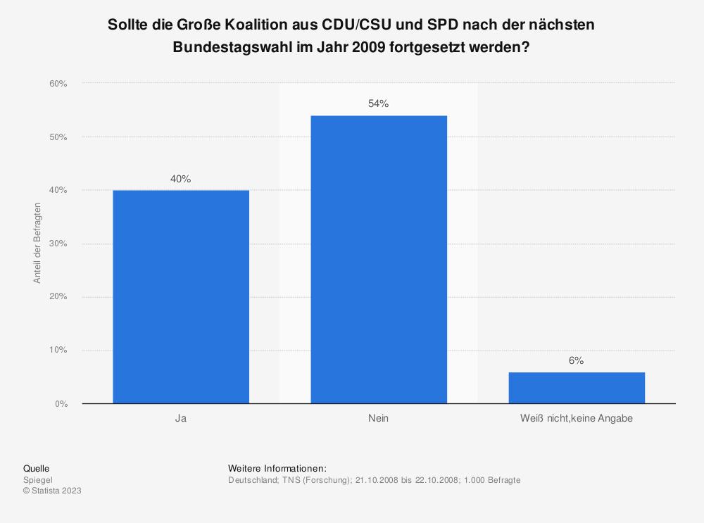 Statistik: Sollte die Große Koalition aus CDU/CSU und SPD nach der nächsten Bundestagswahl im Jahr 2009 fortgesetzt werden? | Statista