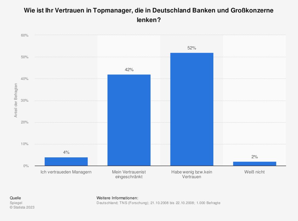Statistik: Wie ist Ihr Vertrauen in Topmanager, die in Deutschland Banken und Großkonzerne lenken? | Statista