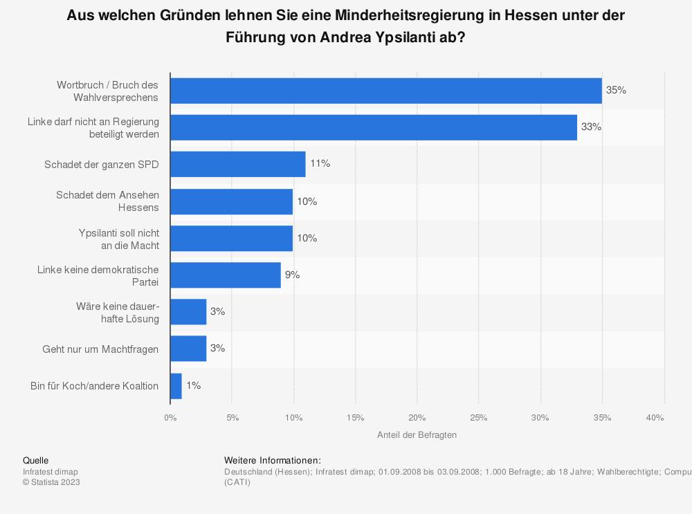 Statistik: Aus welchen Gründen lehnen Sie eine Minderheitsregierung in Hessen unter der Führung von Andrea Ypsilanti ab? | Statista