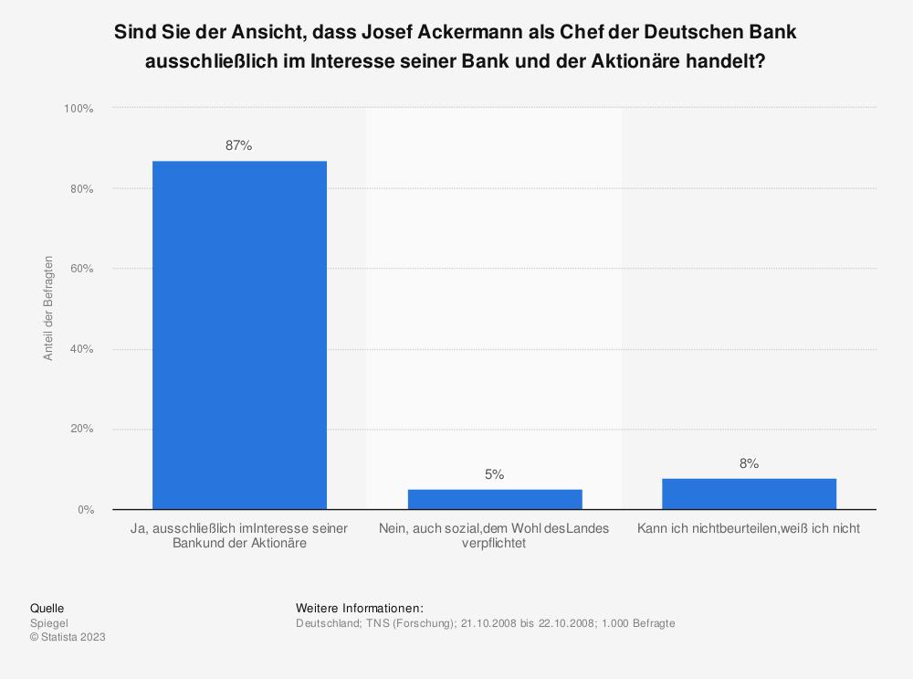 Statistik: Sind Sie der Ansicht, dass Josef Ackermann als Chef der Deutschen Bank ausschließlich im Interesse seiner Bank und der Aktionäre handelt? | Statista