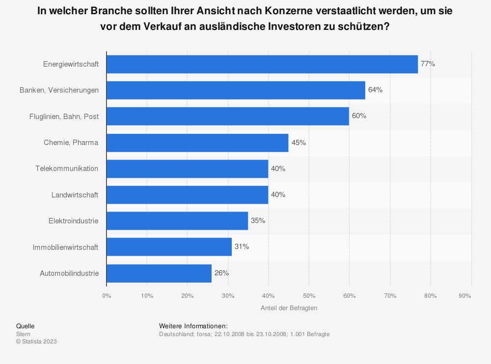 Statistik: In welcher Branche sollten Ihrer Ansicht nach Konzerne verstaatlicht werden, um sie vor dem Verkauf an ausländische Investoren zu schützen? | Statista
