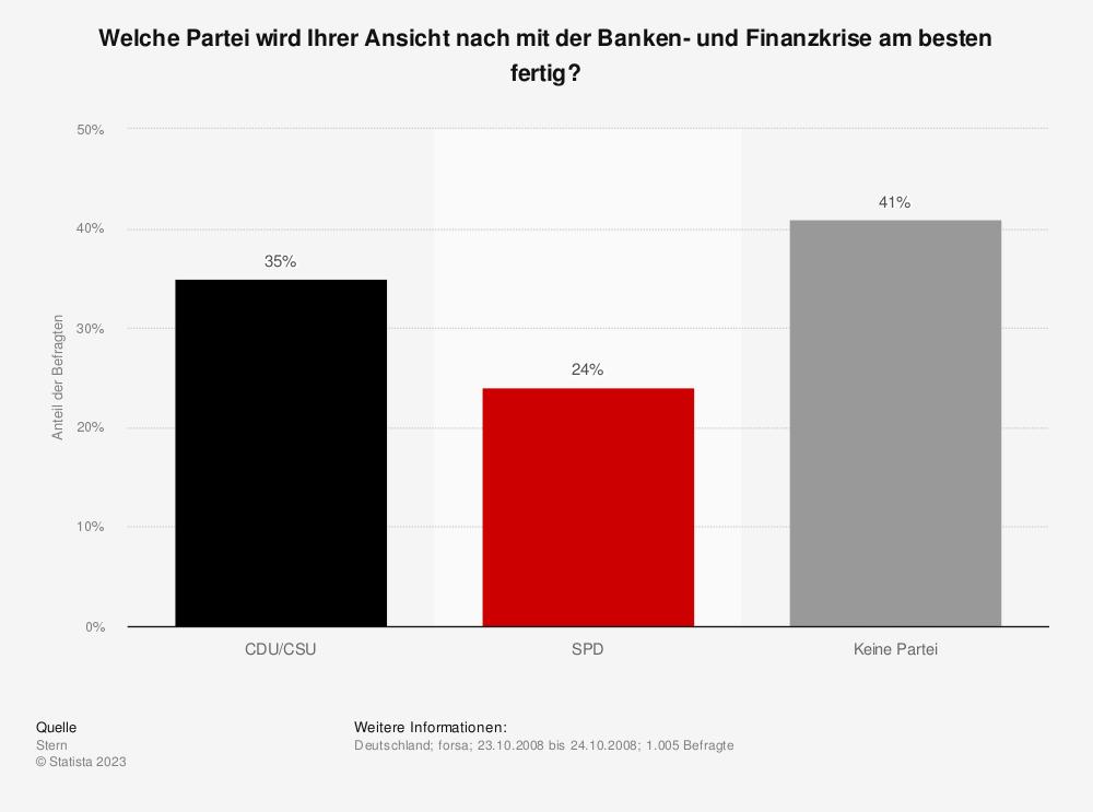 Statistik: Welche Partei wird Ihrer Ansicht nach mit der Banken- und Finanzkrise am besten fertig? | Statista