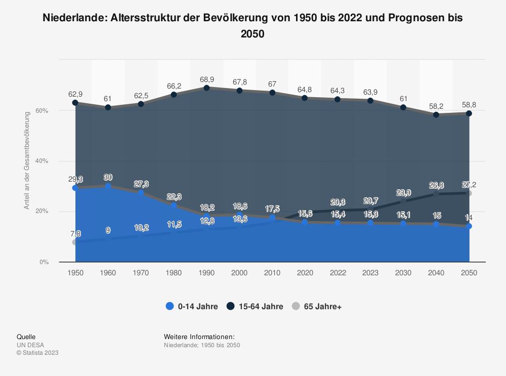 Statistik: Niederlande: Altersstruktur von 2007 bis 2017 | Statista