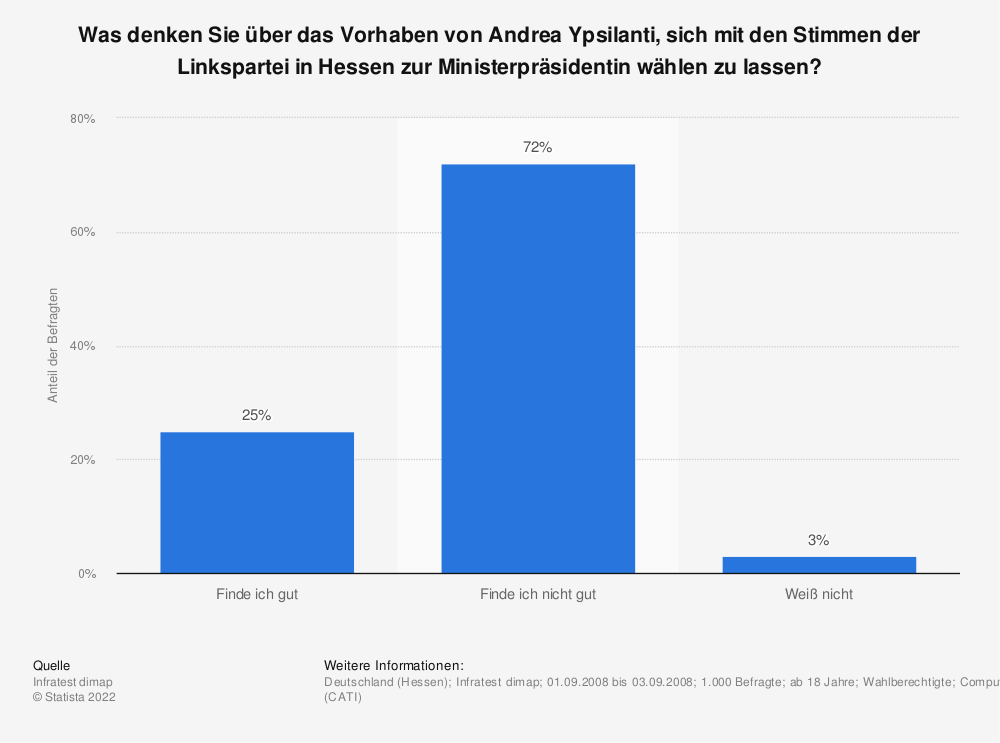 Statistik: Was denken Sie über das Vorhaben von Andrea Ypsilanti, sich mit den Stimmen der Linkspartei in Hessen zur Ministerpräsidentin wählen zu lassen? | Statista