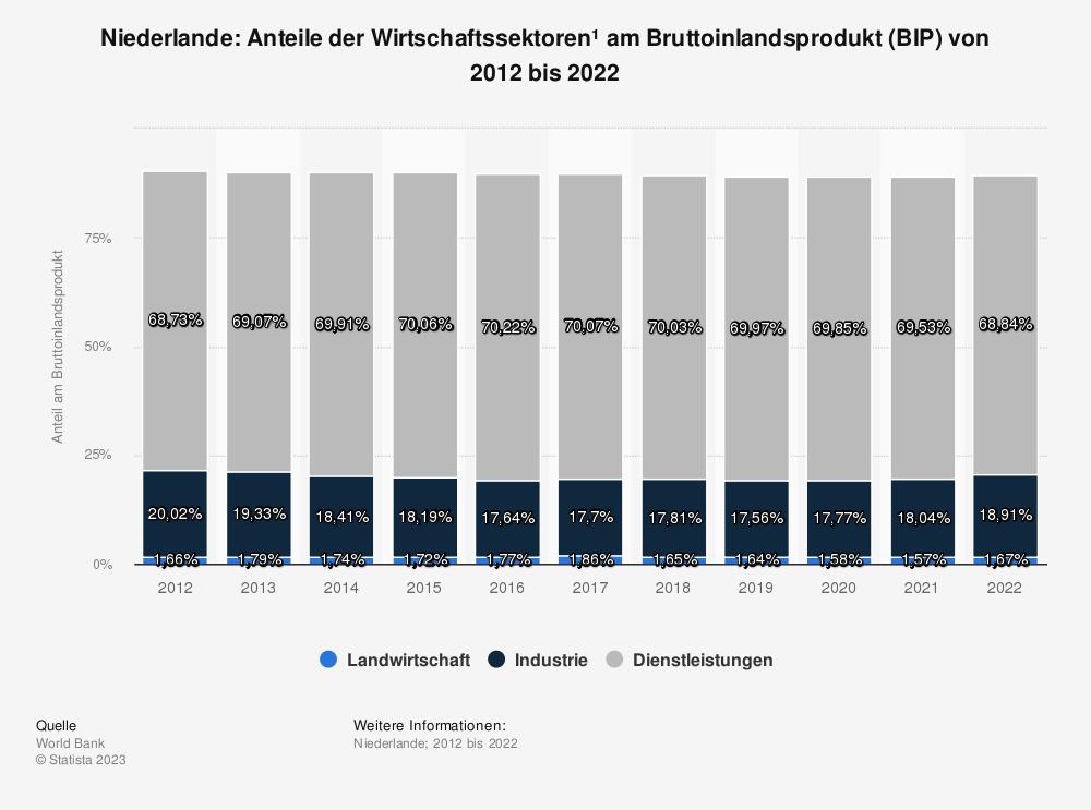 Statistik: Niederlande: Anteile der Wirtschaftssektoren* am Bruttoinlandsprodukt (BIP) von 2009 bis 2019 | Statista
