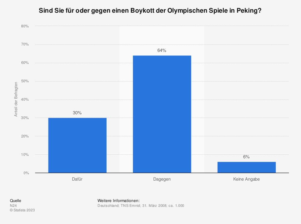 Statistik: Sind Sie für oder gegen einen Boykott der Olympischen Spiele in Peking? | Statista