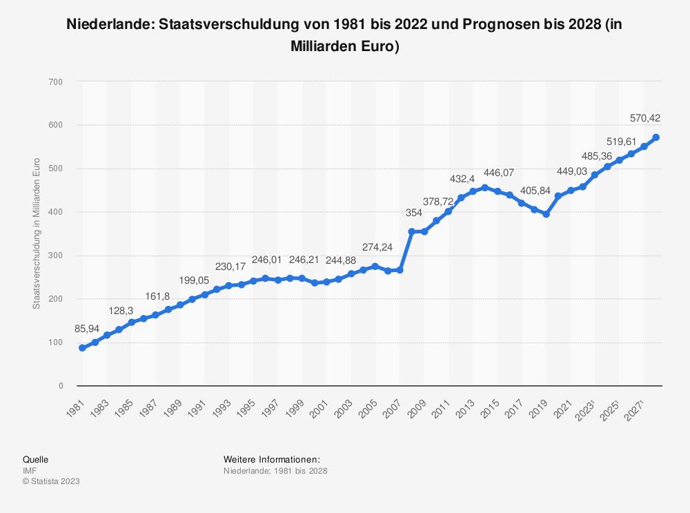 Statistik: Niederlande: Staatsverschuldung von 2004 bis 2014 (in Milliarden Euro)   Statista
