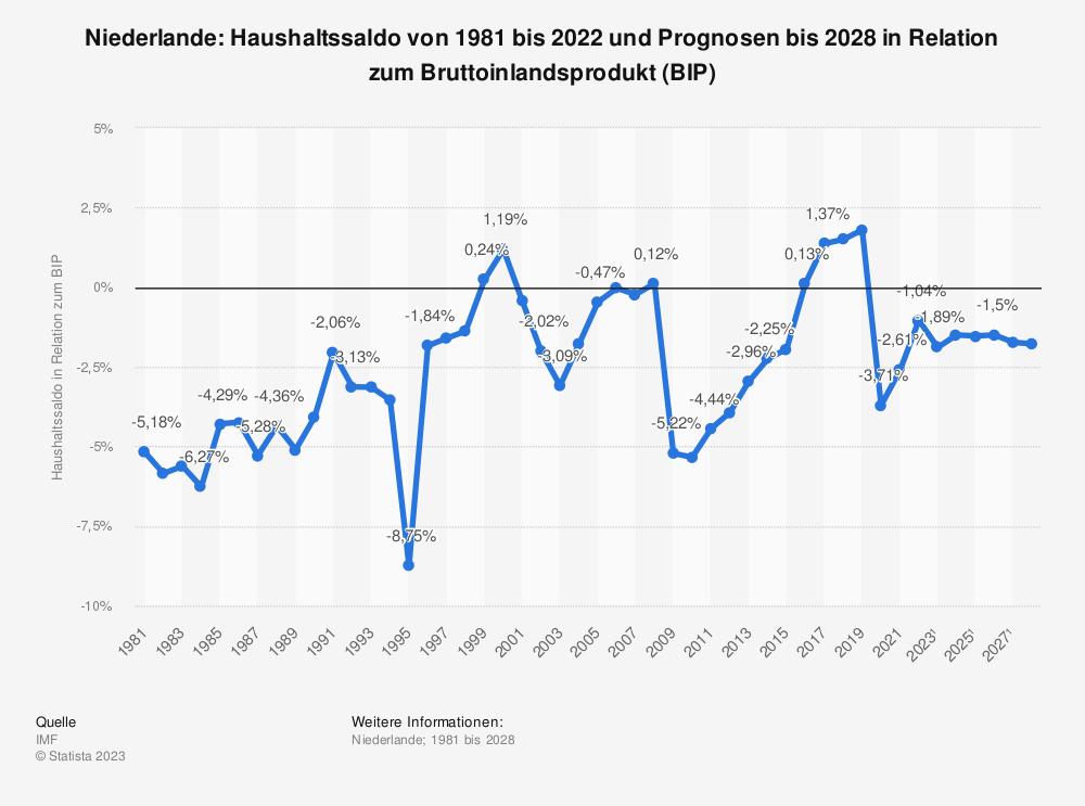 Statistik: Niederlande: Haushaltssaldo von 2008 bis 2018 in Relation zum Bruttoinlandsprodukt (BIP) | Statista