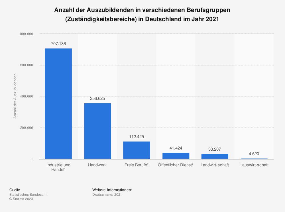Statistik: Anzahl der Auszubildenden in verschiedenen Berufsgruppen (Zuständigkeitsbereiche) in Deutschland im Jahr 2015   Statista