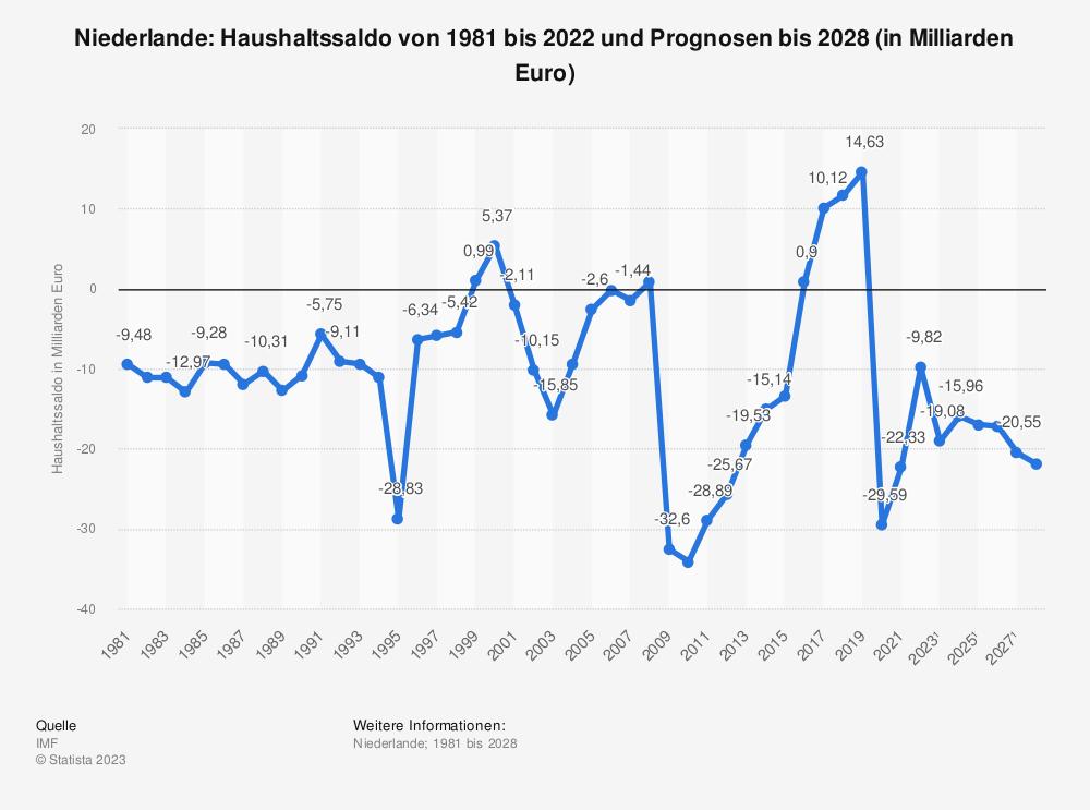 Statistik: Niederlande: Haushaltssaldo von 1980 bis 2018 und Prognosen bis 2024 (in Milliarden Euro) | Statista