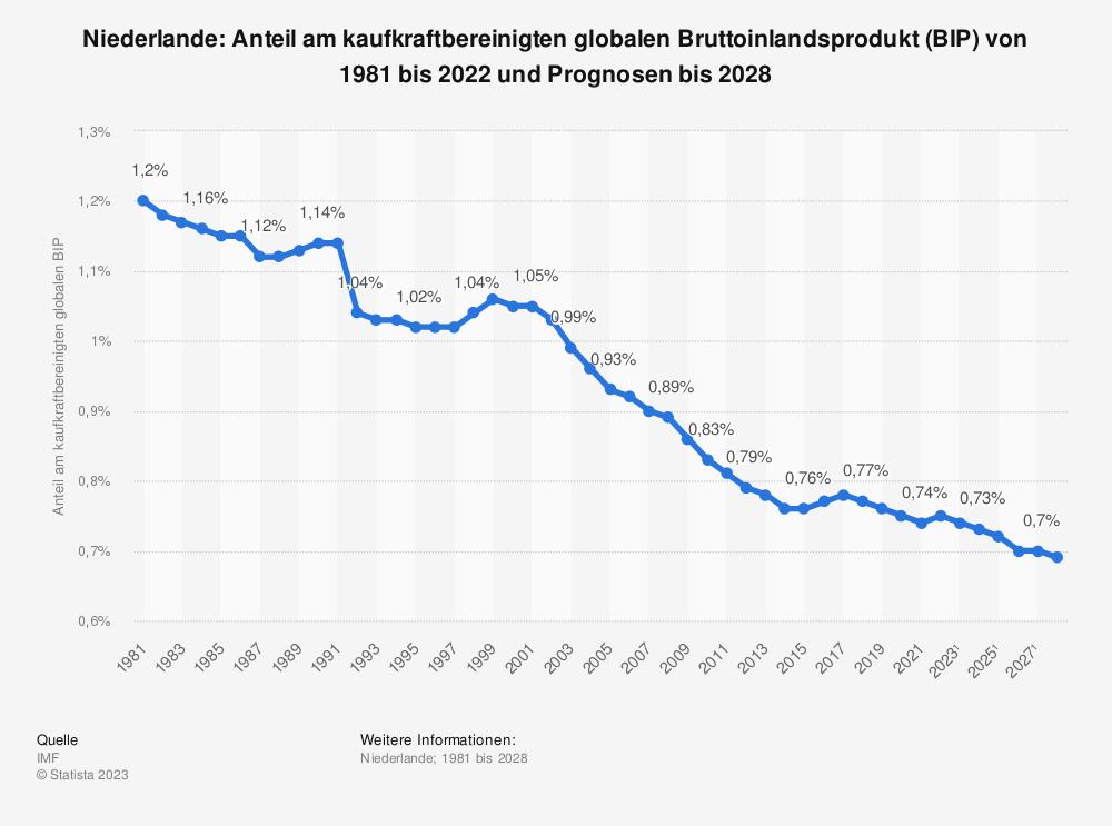 Statistik: Niederlande: Anteil am kaufkraftbereinigten globalen Bruttoinlandsprodukt (BIP) von 1980 bis 2020 und Prognosen bis 2026 | Statista