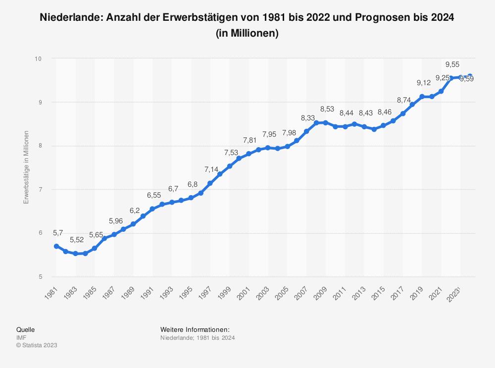 Statistik: Niederlande: Anzahl der Erwerbstätigen von 1980 bis 2018 und Prognosen bis 2020 (in Millionen) | Statista