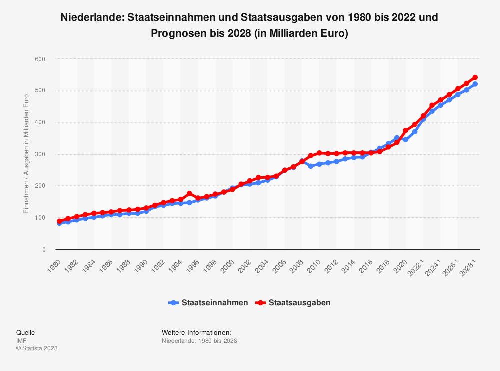 Statistik: Niederlande: Staatseinnahmen und Staatsausgaben von 2008 bis 2018 (in Milliarden Euro) | Statista