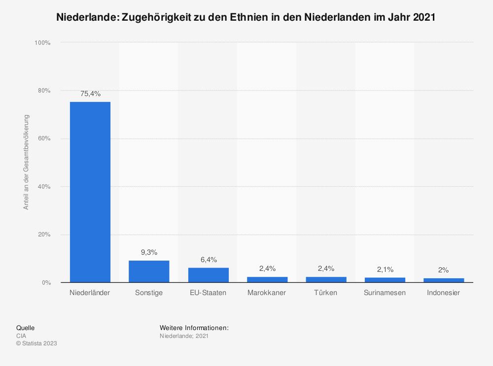 Statistik: Zugehörigkeit zu den Ethnien in den Niederlanden im Jahr 2008 | Statista
