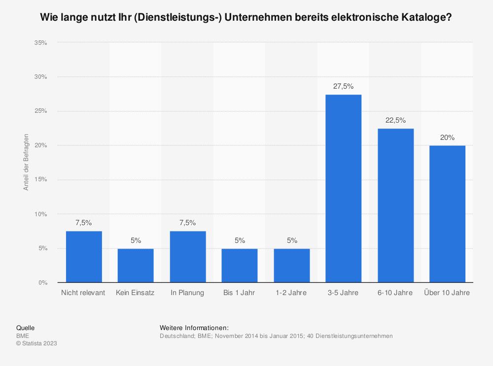 Statistik: Wie lange nutzt Ihr (Dienstleistungs-) Unternehmen bereits elektronische Kataloge?   Statista