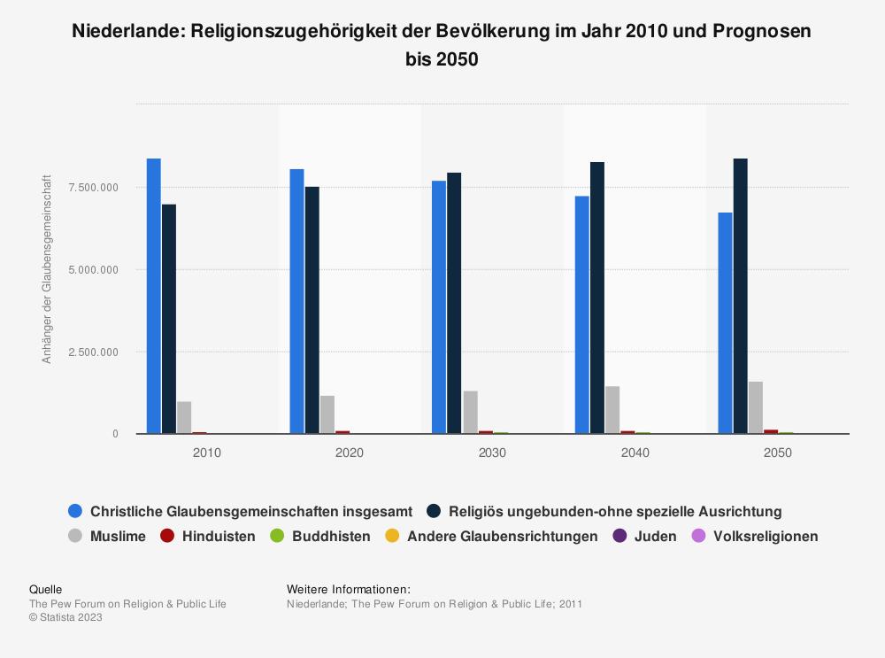Statistik: Niederlande: Religionszugehörigkeit der Bevölkerung im Jahr 2010 und Prognosen bis 2050 | Statista