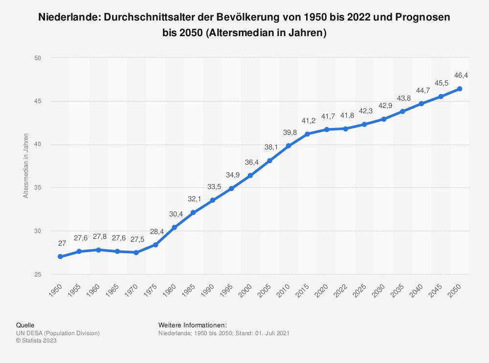 Statistik: Niederlande: Durchschnittsalter der Bevölkerung von 1950 bis 2020 (Altersmedian in Jahren) | Statista