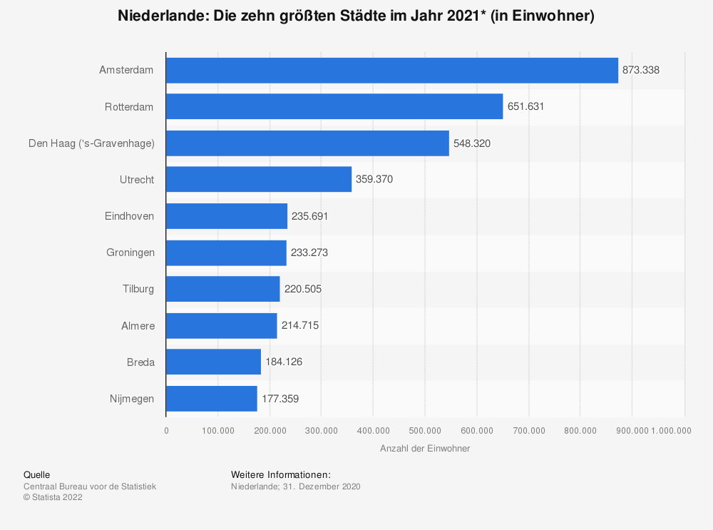 niederlande gr te st dte 2014 statistik. Black Bedroom Furniture Sets. Home Design Ideas