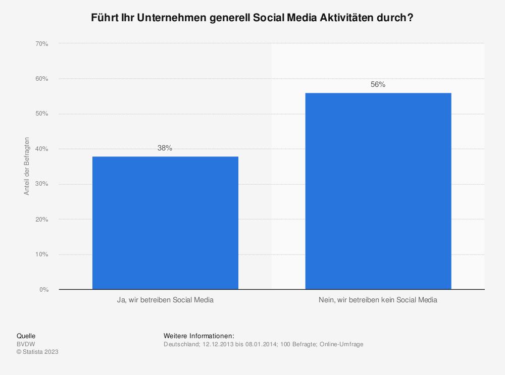 Statistik: Führt Ihr Unternehmen generell Social Media Aktivitäten durch? | Statista