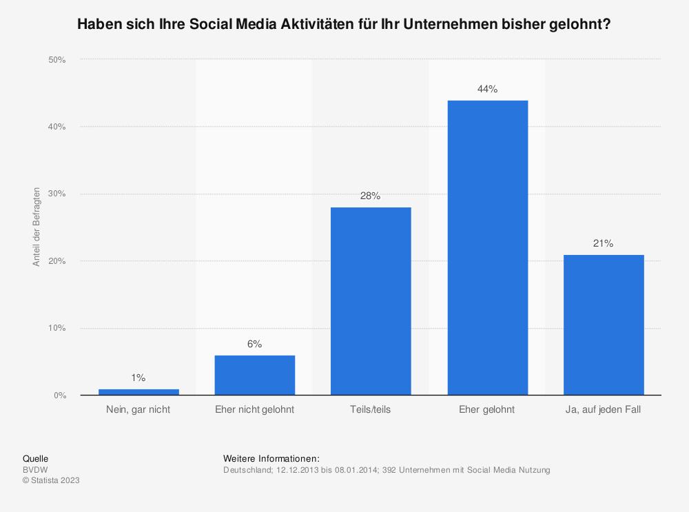 Statistik: Haben sich Ihre Social Media Aktivitäten für Ihr Unternehmen bisher gelohnt? | Statista