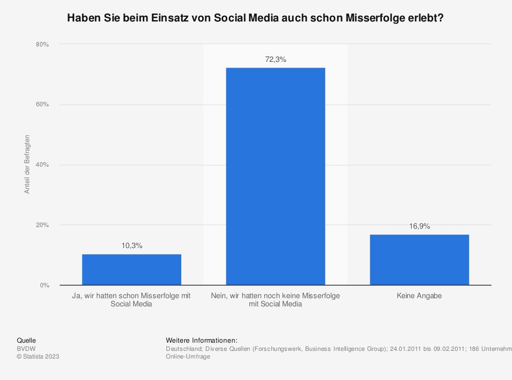 Statistik: Haben Sie beim Einsatz von Social Media auch schon Misserfolge erlebt? | Statista