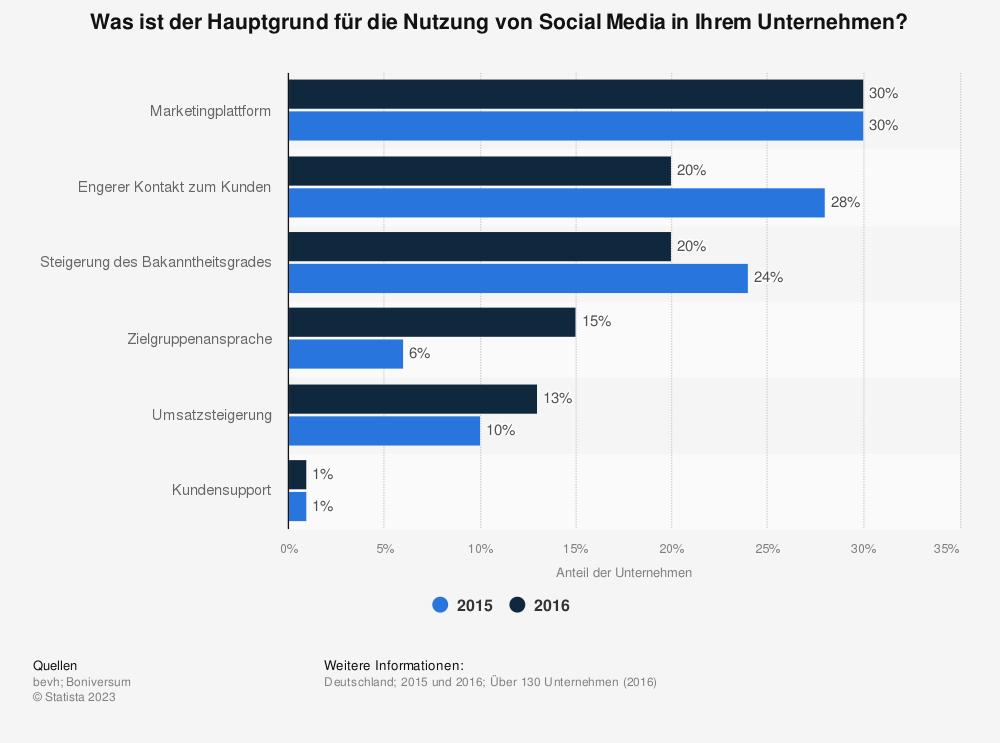 Statistik: Was ist der Hauptgrund für die Nutzung von Social Media in Ihrem Unternehmen? | Statista