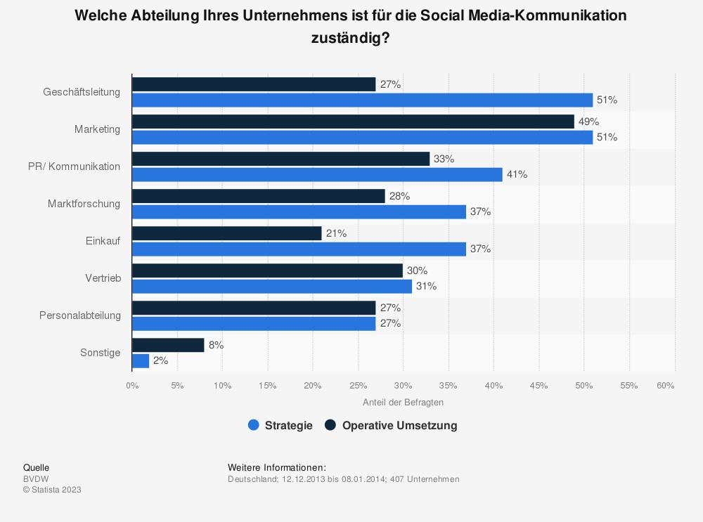 Statistik: Welche Abteilung Ihres Unternehmens ist für die Social Media-Kommunikation zuständig? | Statista