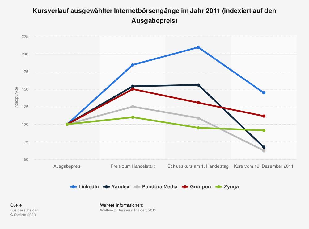 Statistik: Kursverlauf ausgewählter Internetbörsengänge im Jahr 2011 (indexiert auf den Ausgabepreis) | Statista