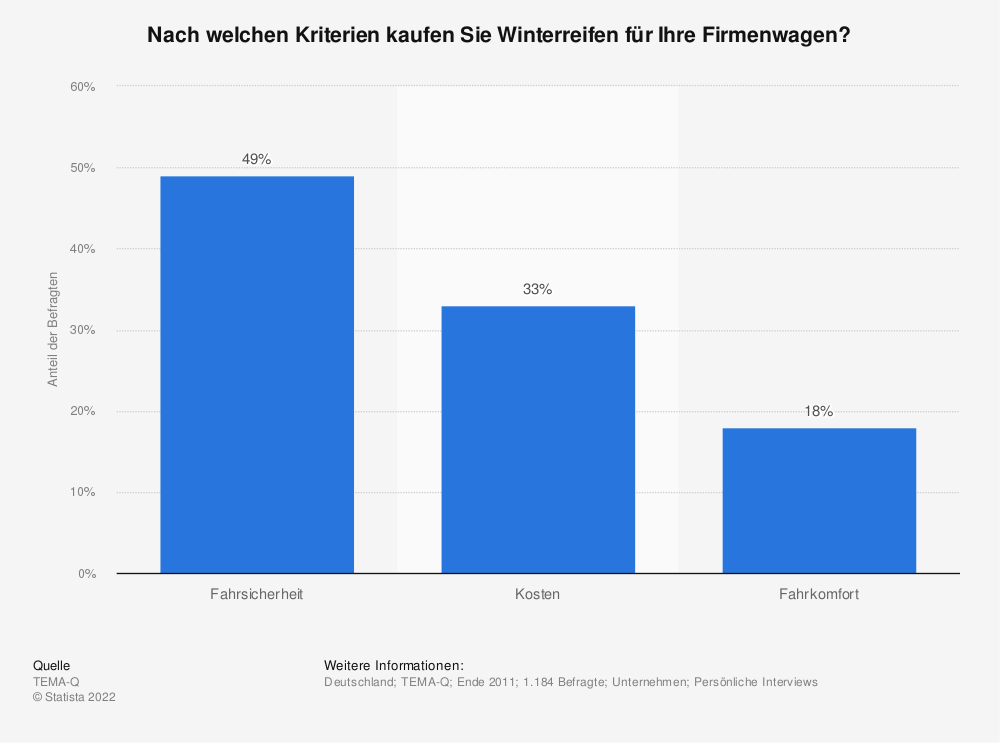 Statistik: Nach welchen Kriterien kaufen Sie Winterreifen für Ihre Firmenwagen? | Statista