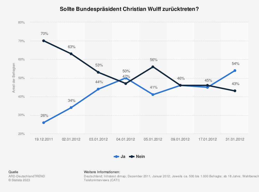 Statistik: Sollte Bundespräsident Christian Wulff zurücktreten? | Statista