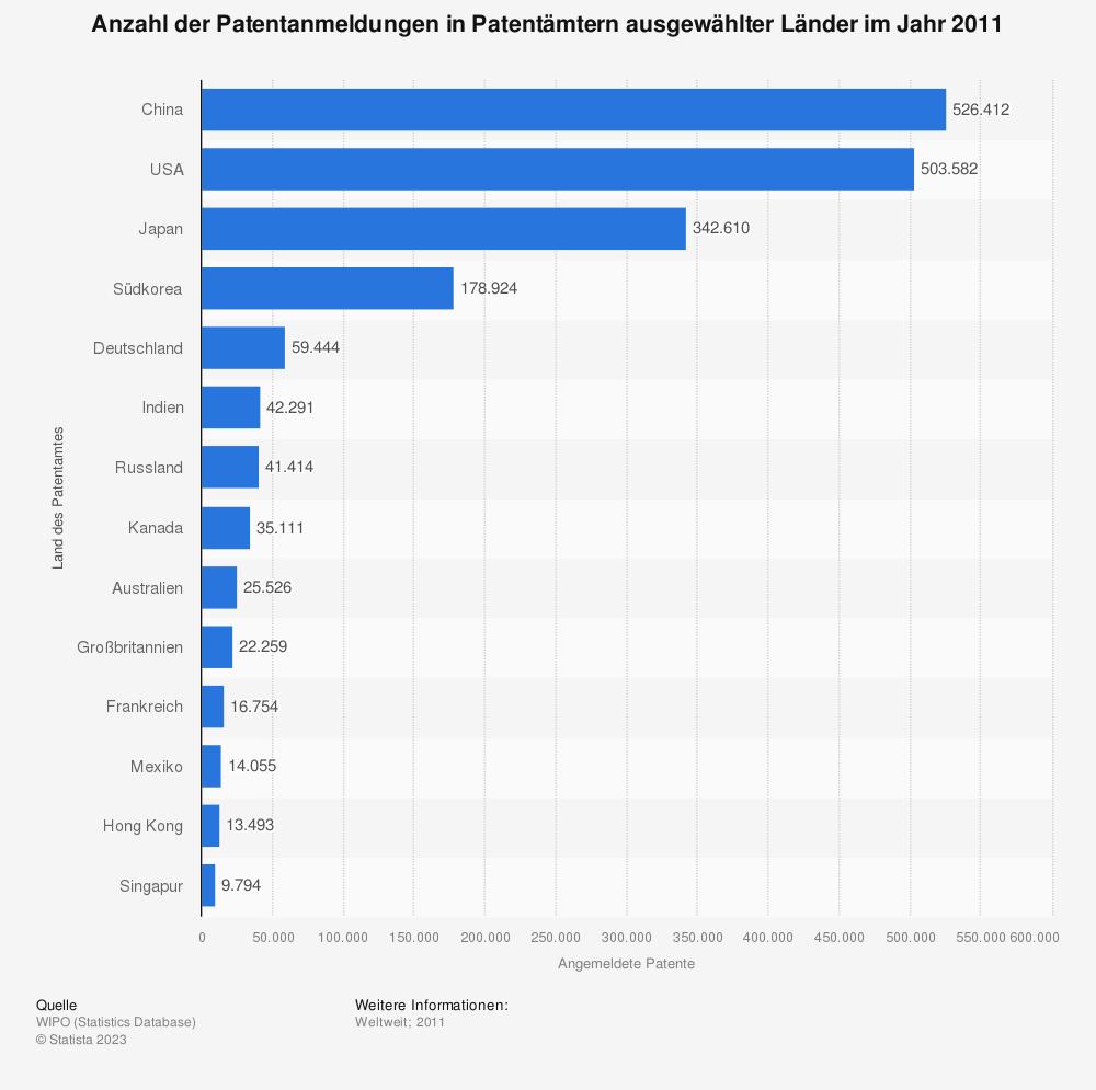 Statistik: Anzahl der Patentanmeldungen in Patentämtern ausgewählter Länder im Jahr 2011 | Statista