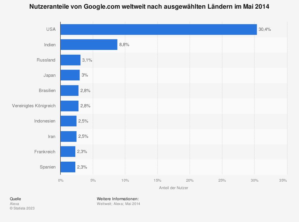 Statistik: Nutzeranteile von Google.com weltweit nach ausgewählten Ländern im Mai 2014 | Statista