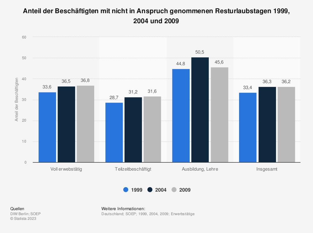 Statistik: Anteil der Beschäftigten mit nicht in Anspruch genommenen Resturlaubstagen 1999, 2004 und 2009 | Statista