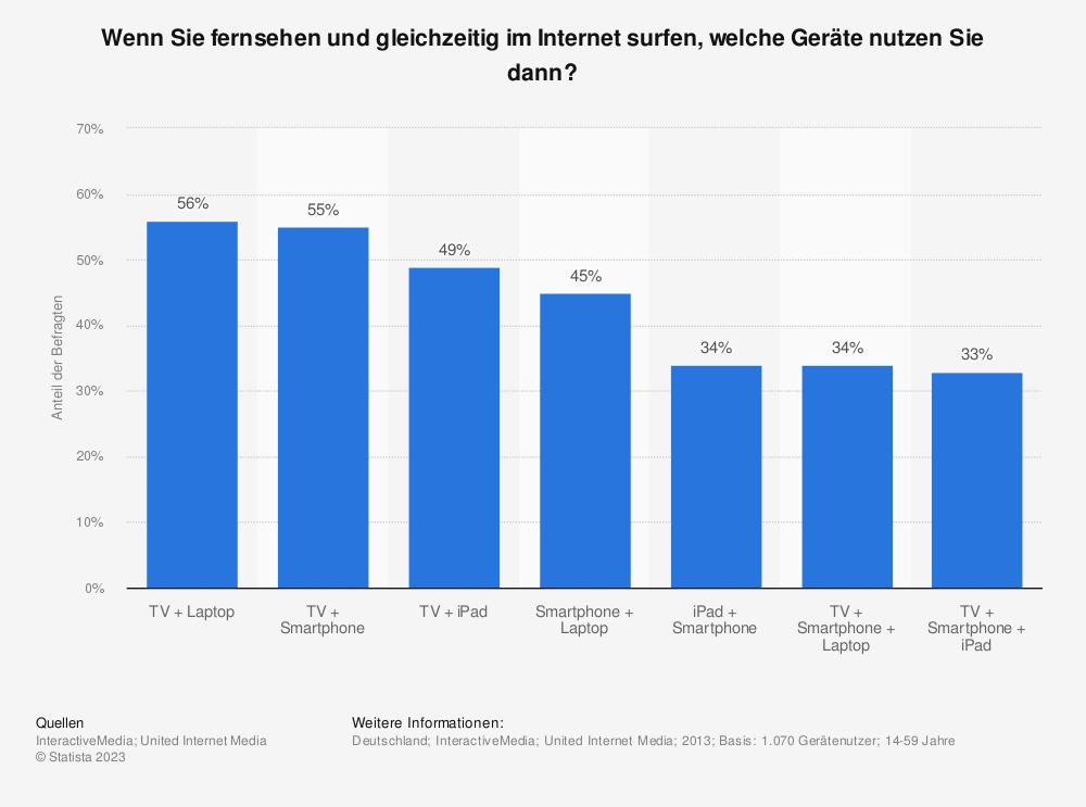 Statistik: Wenn Sie fernsehen und gleichzeitig im Internet surfen, welche Geräte nutzen Sie dann? | Statista