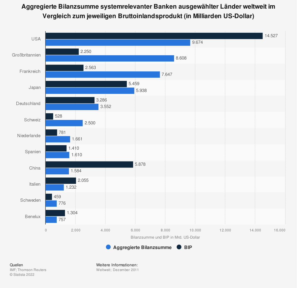 Statistik: Aggregierte Bilanzsumme systemrelevanter Banken ausgewählter Länder weltweit im Vergleich zum jeweiligen Bruttoinlandsprodukt (in Milliarden US-Dollar) | Statista