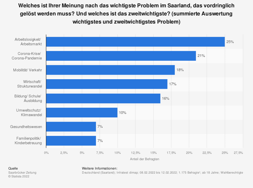 Statistik: Welches ist Ihrer Meinung nach das wichtigste Problem im Saarland, das vordringlich gelöst werden muss? | Statista