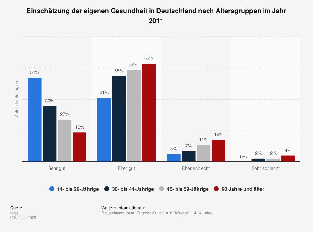 Statistik: Einschätzung der eigenen Gesundheit in Deutschland nach Altersgruppen im Jahr 2011 | Statista
