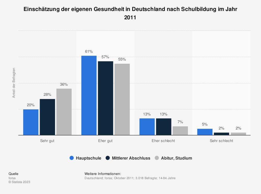 Statistik: Einschätzung der eigenen Gesundheit in Deutschland nach Schulbildung im Jahr 2011 | Statista