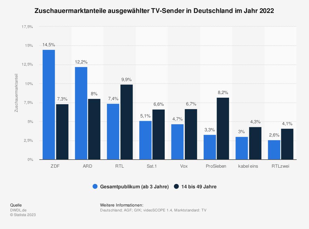Statistik: Zuschauermarktanteile ausgewählter TV-Sender in Deutschland im Jahr 2019 | Statista