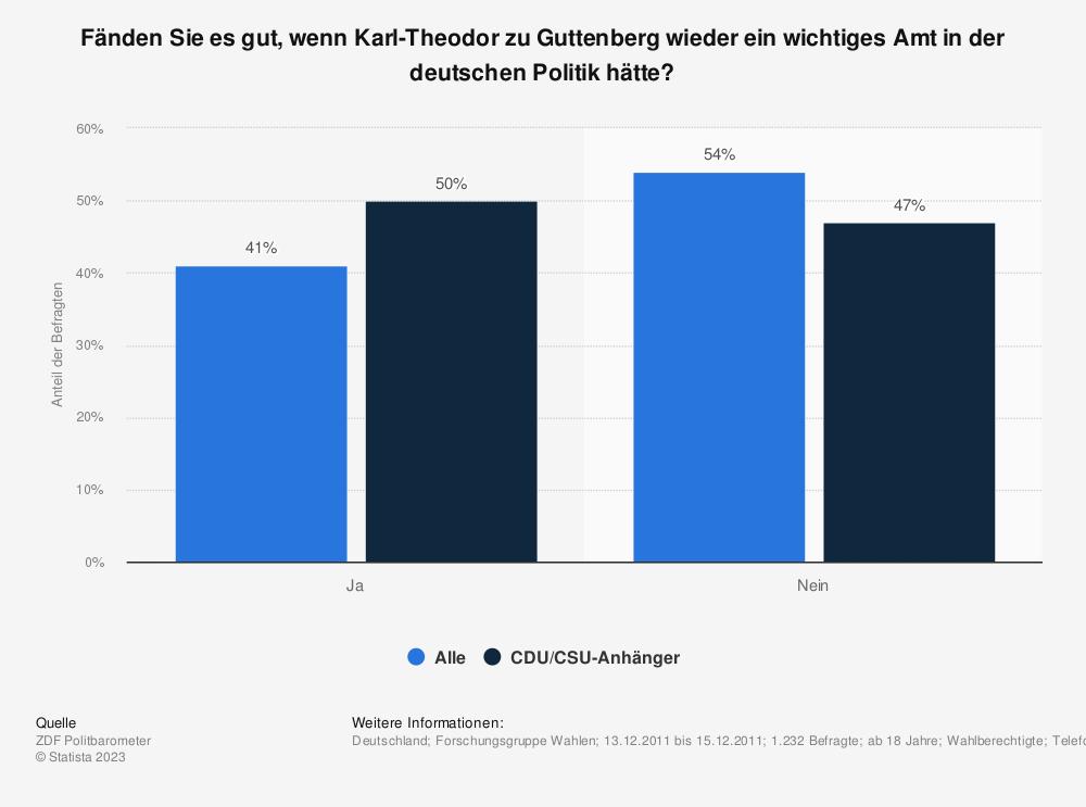 Statistik: Fänden Sie es gut, wenn Karl-Theodor zu Guttenberg wieder ein wichtiges Amt in der deutschen Politik hätte? | Statista