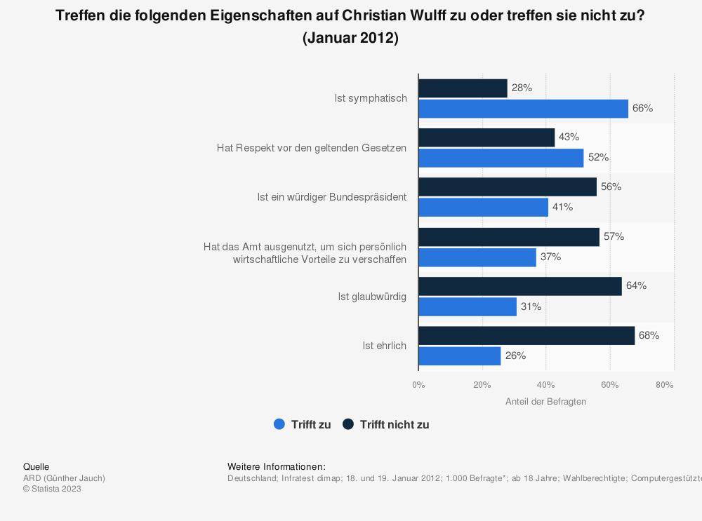 Statistik: Treffen die folgenden Eigenschaften auf Christian Wulff zu oder treffen sie nicht zu? (Januar 2012) | Statista
