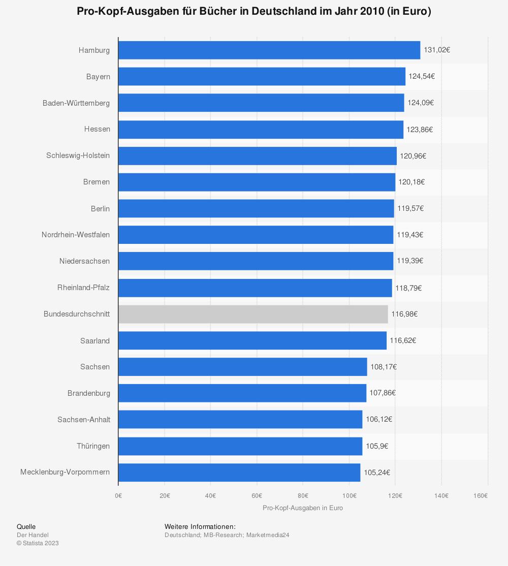 Statistik: Pro-Kopf-Ausgaben für Bücher in Deutschland im Jahr 2010 (in Euro) | Statista