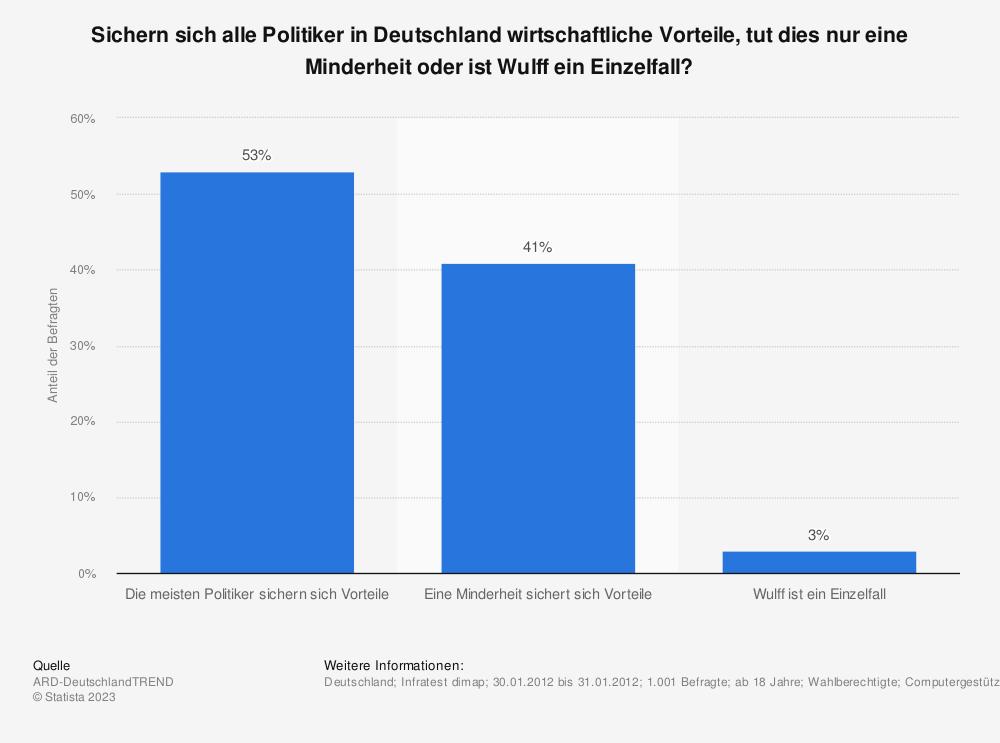 Statistik: Sichern sich alle Politiker in Deutschland wirtschaftliche Vorteile, tut dies nur eine Minderheit oder ist Wulff ein Einzelfall? | Statista