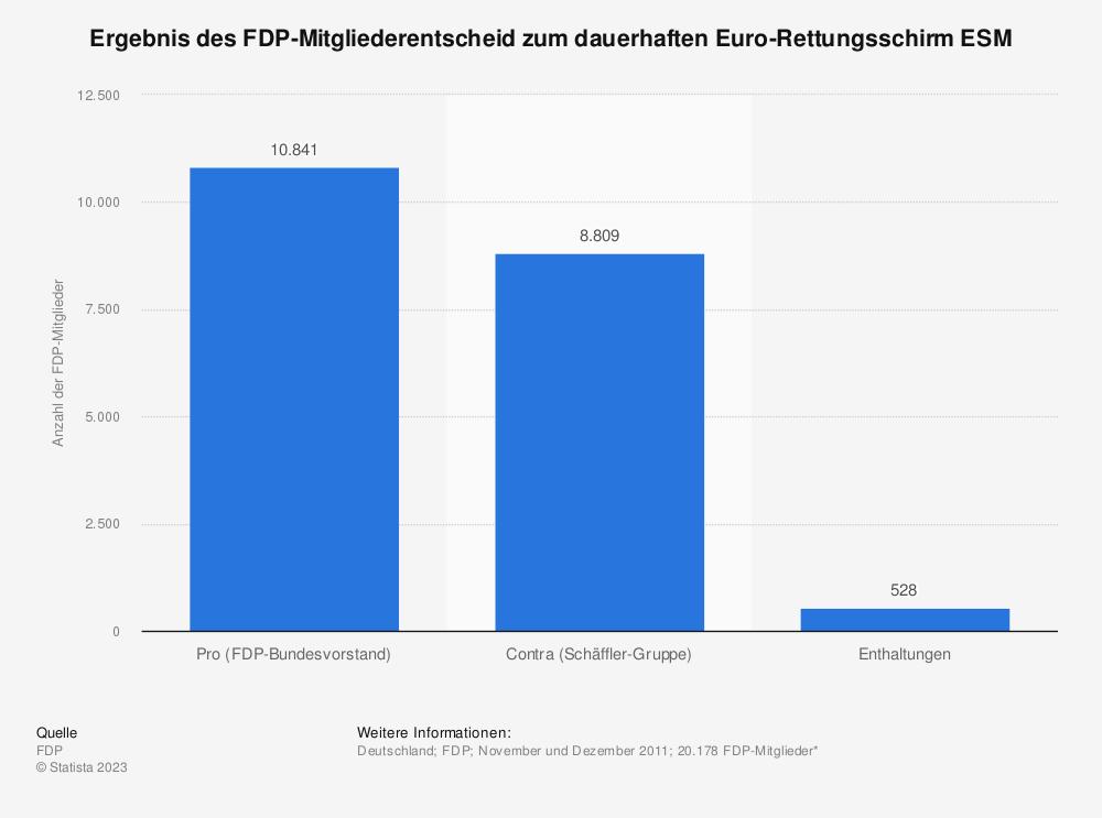 Statistik: Ergebnis des FDP-Mitgliederentscheid zum dauerhaften Euro-Rettungsschirm ESM | Statista